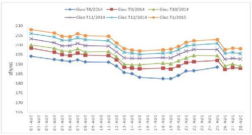 Tổng kết diễn biến giá cao su tháng 8/2014